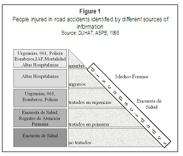 Figure 1. People injured in road accidents identified by different sources of infomation