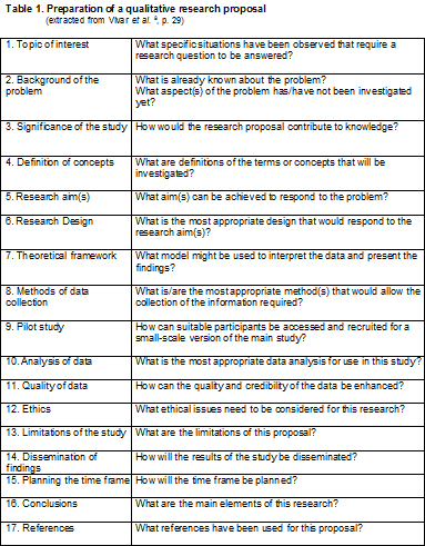 Index de enfermeria for Qualitative research interview protocol template